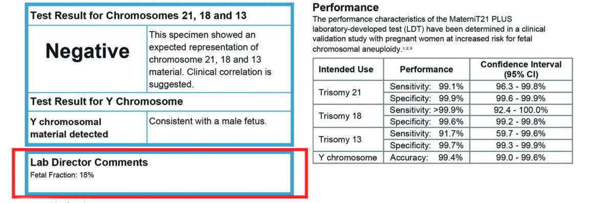 What Happens When The Percentage Of Fetal Dna In Maternal Blood Is